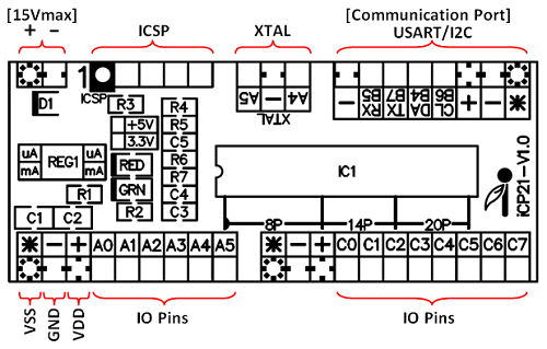 iCP21 Layout