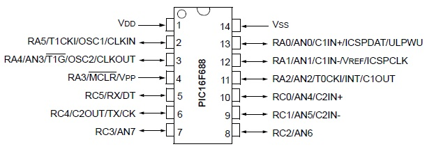 PIC16F688 Pin Diagrams