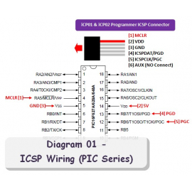 Microchip PIC Software, Tutorial, Demo and Source Code